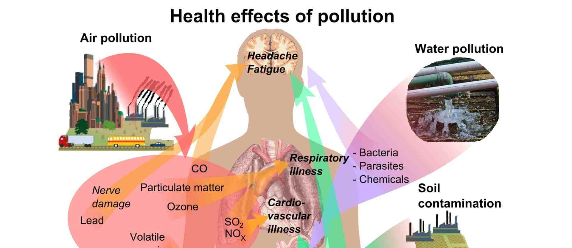 health-effects-of-pollution
